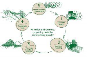 NuGrow's circular economy